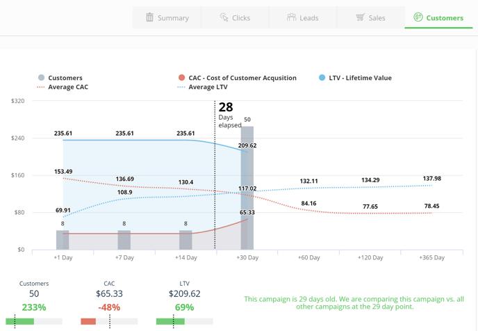 benchmark-last-click-tab-customers