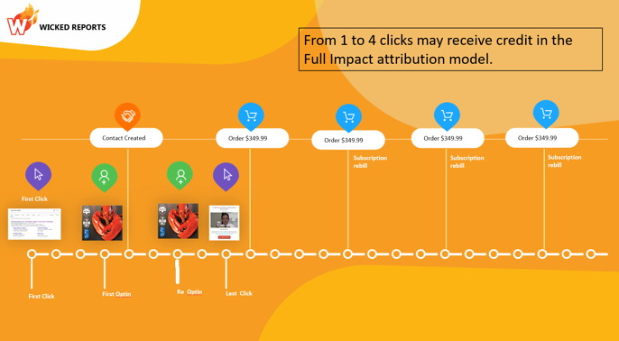 full-impact-attribution-clicks-selected