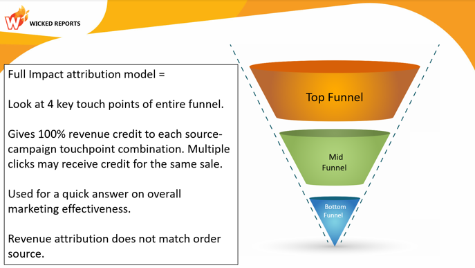 full-impact-funnel