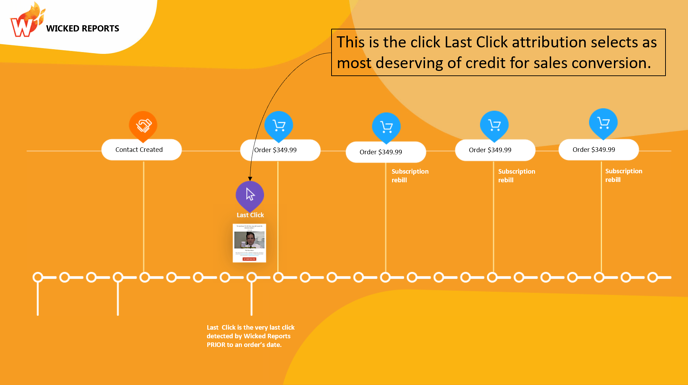 last-click-attribution-click-selected