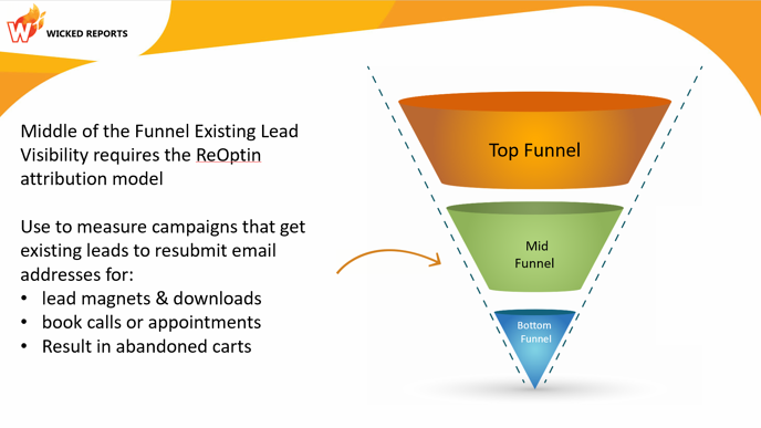 reengaged-click-funnel