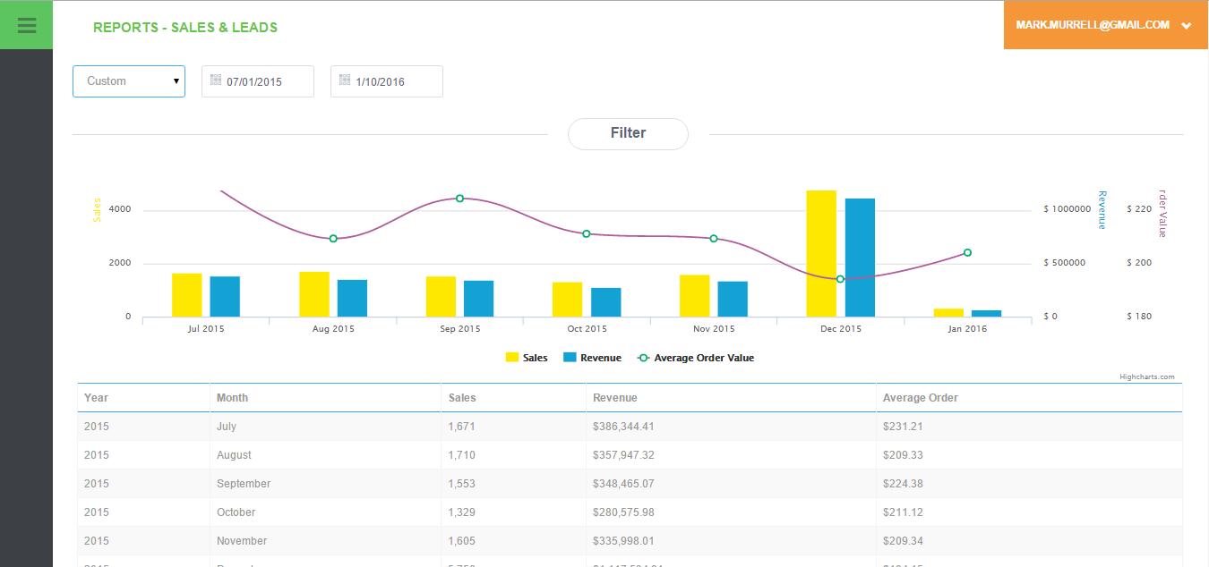 wicked reports sales metrics report