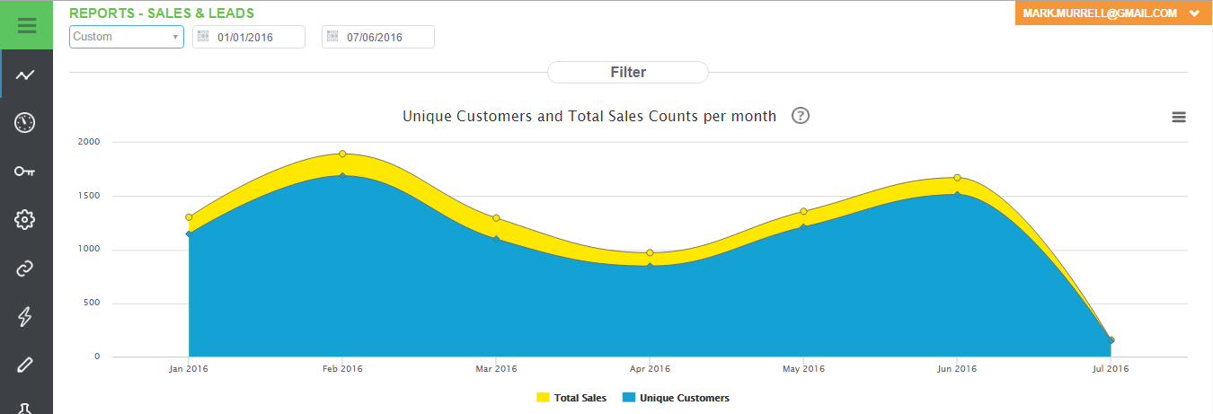 Unique Customers and Total Sales Counts Per Month Report